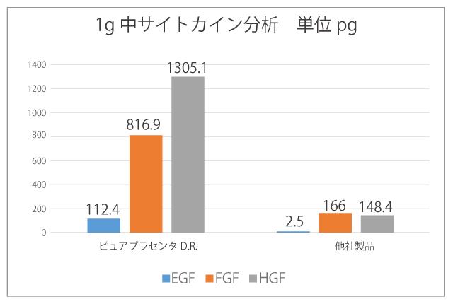 ピュアプラセンタD.R.の他社比較表の画像
